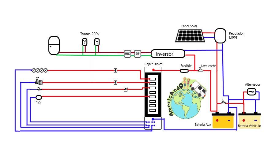 Instalación de Paneles Solares en una Motorhome